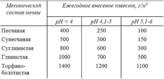 normy-vneseniya-660x320